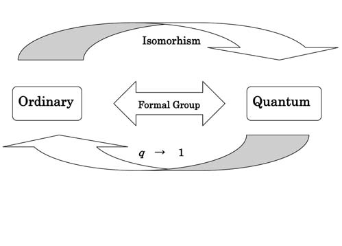 Figure : Formal group as a go-between for ordinary and quantam