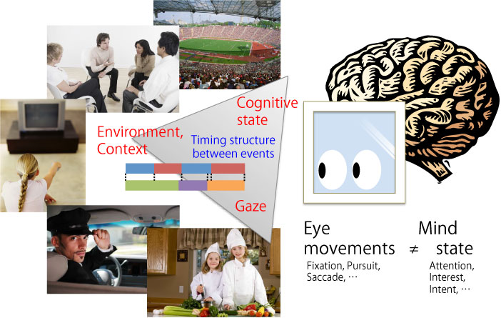Design and Mining of Gaze-Based Interaction Making Cognitive State Explicit